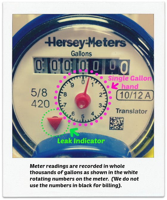 Indicators on meter face